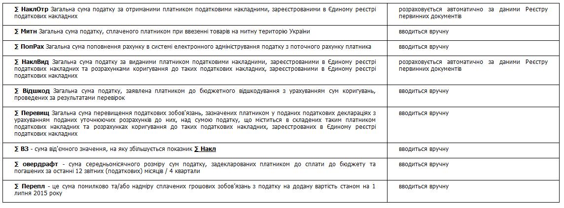 Розрахунок користувача реєстраційного ліміту Медок