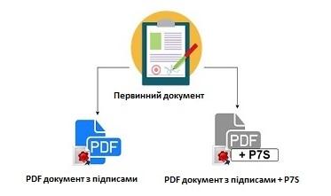 Як вивантажити документ з ЕЦП в pdf в Медок