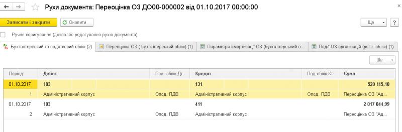 Проводки Переоцінка ОЗ