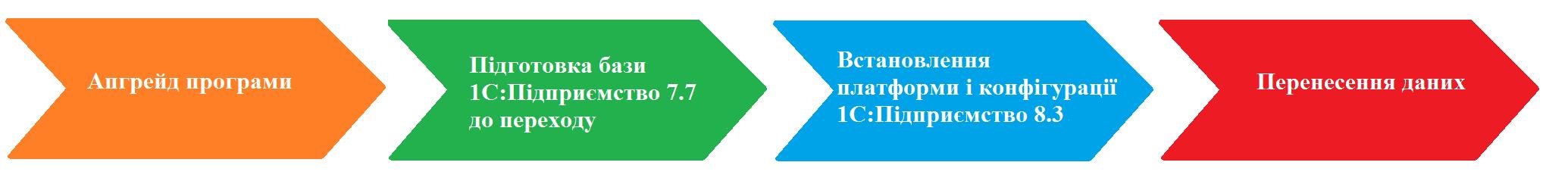 Схема переходу 1С:Підприємство 7.7 на 8.3