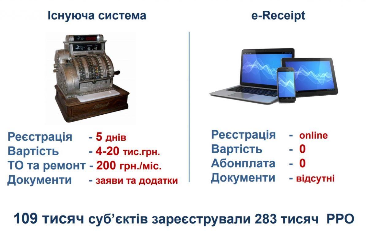 Безкоштовне програмне забезпечення для складання графіків для ПК