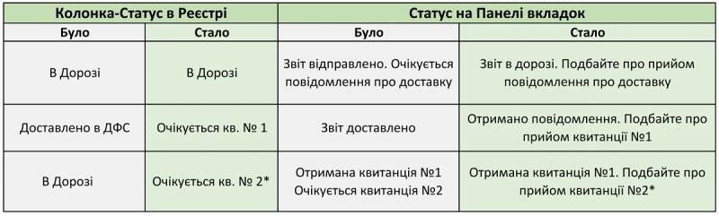 Нові статуси звітів в Медок