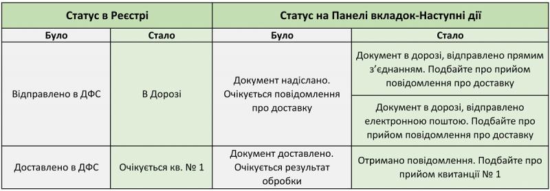 Нові статуси первинних документів в Медок